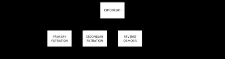 The nickel reverse osmosis circuit (Ni RO)