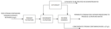 The sodium reverse osmosis circuit