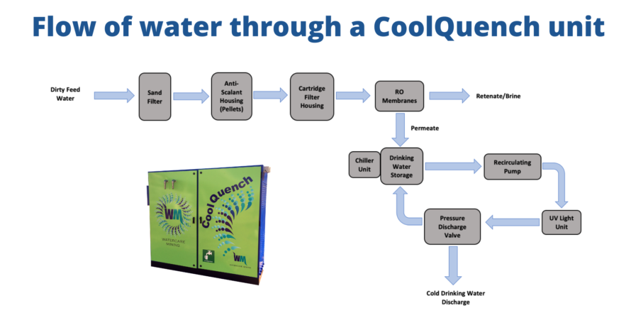 CoolQuench from Watercare Mining